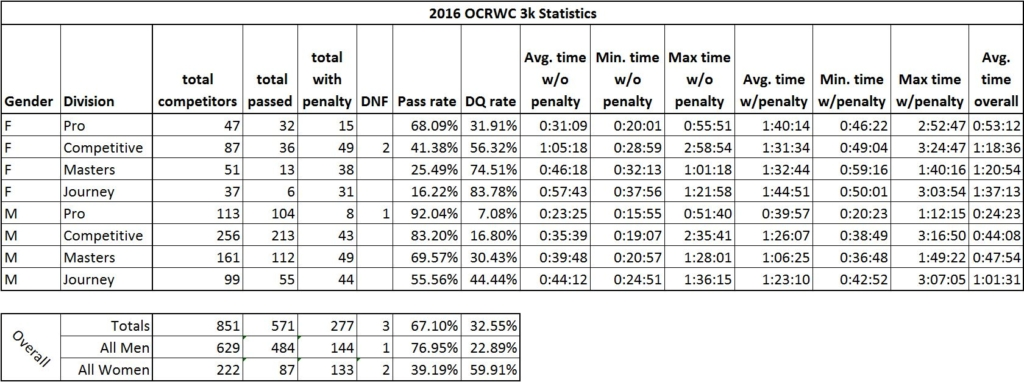 2016-ocrwc-3k-individual-stats